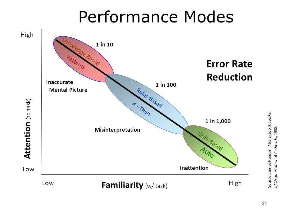 Performance Modes Error Rate Reduction Attention (to task)