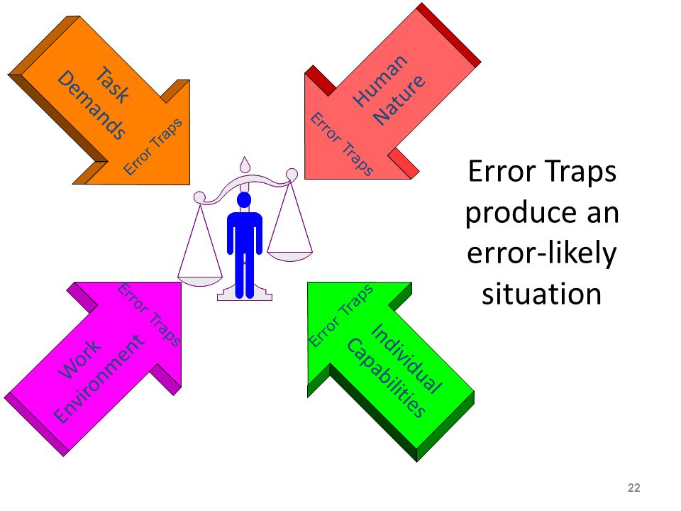 Error Traps produce an error-likely situation