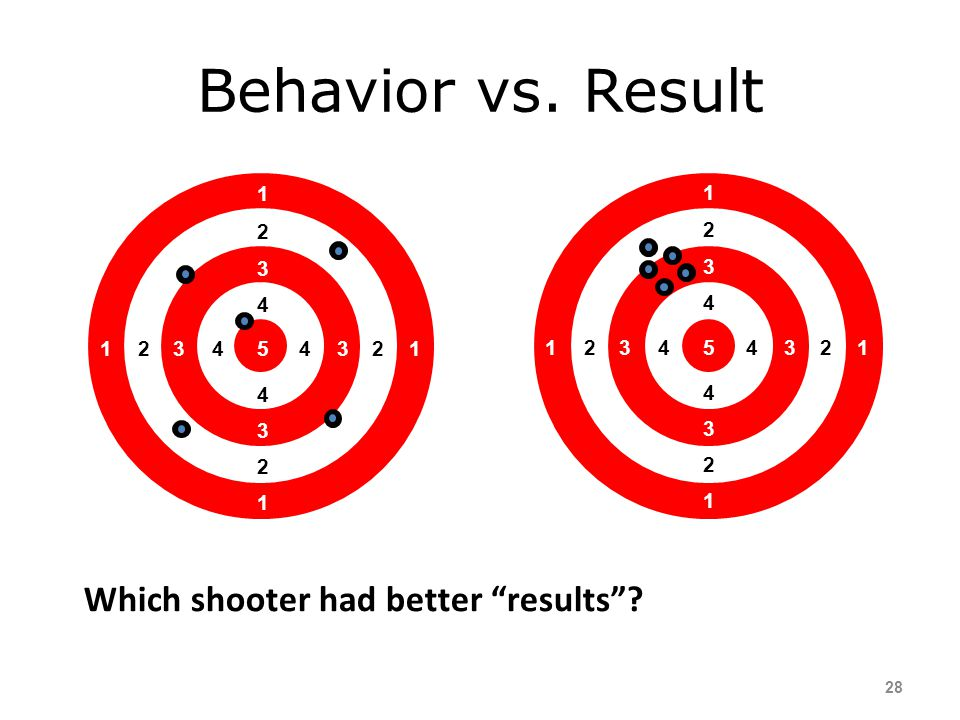Behavior vs. Result Which shooter had better results 5 4 3 2 1 5 4