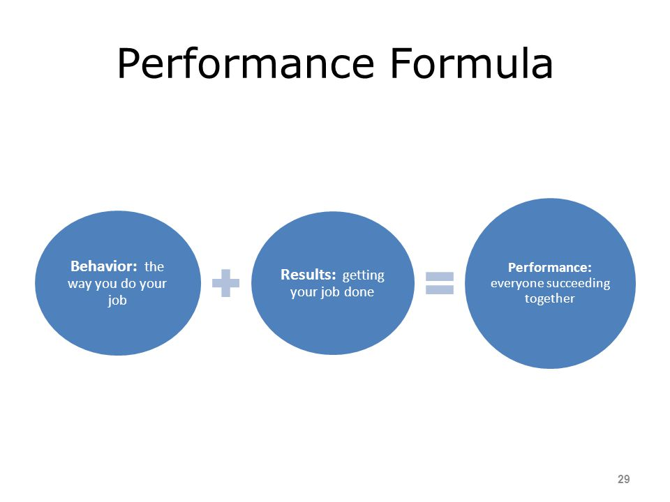 Performance Formula Behavior: the way you do your job