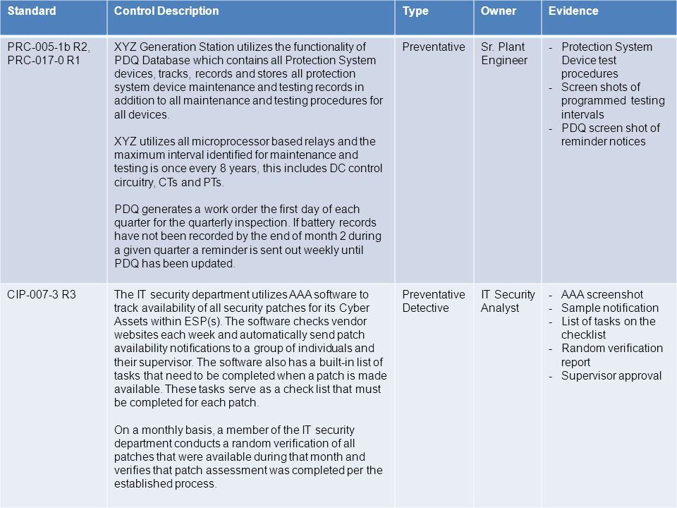 Standard Control Description. Type. Owner. Evidence. PRC-005-1b R2, PRC-017-0 R1.