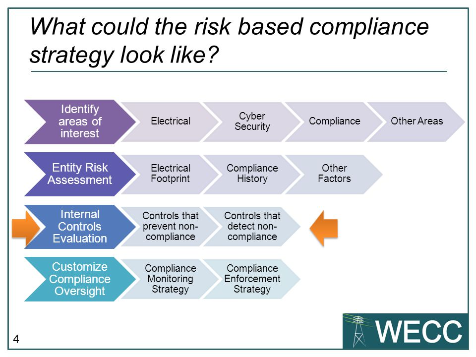 What could the risk based compliance strategy look like