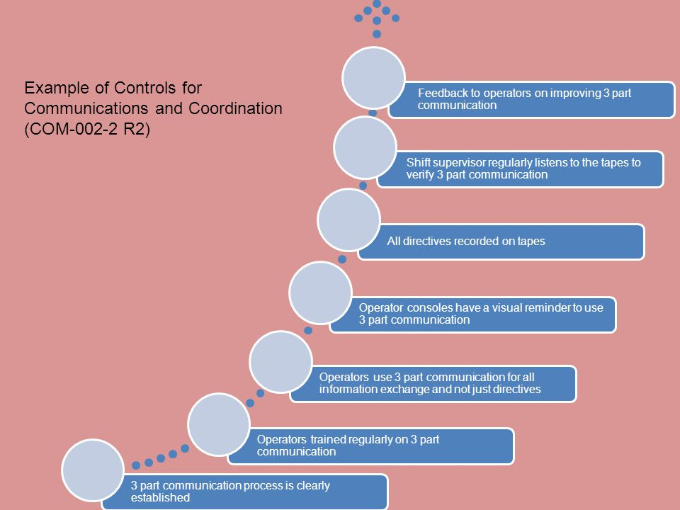 Example of Controls for Communications and Coordination (COM R2)