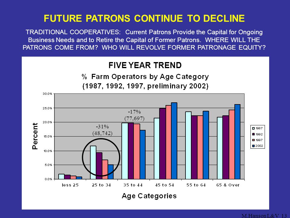 FUTURE PATRONS CONTINUE TO DECLINE