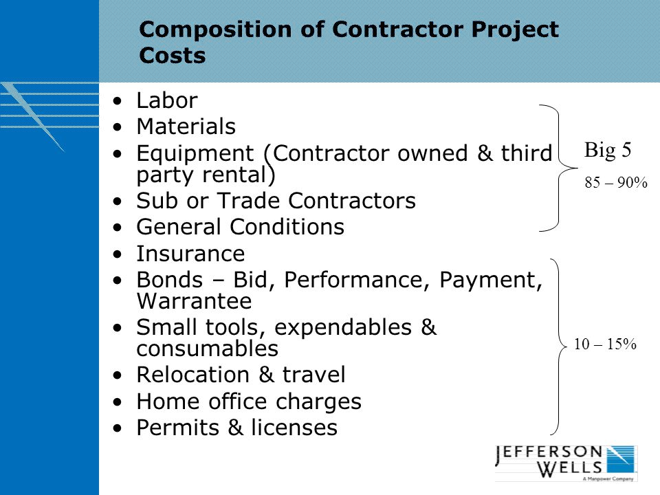 Composition of Contractor Project Costs