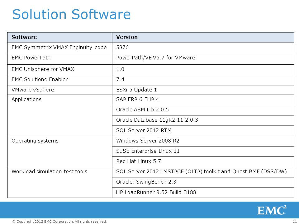 Solution Software Software Version EMC Symmetrix VMAX Enginuity code