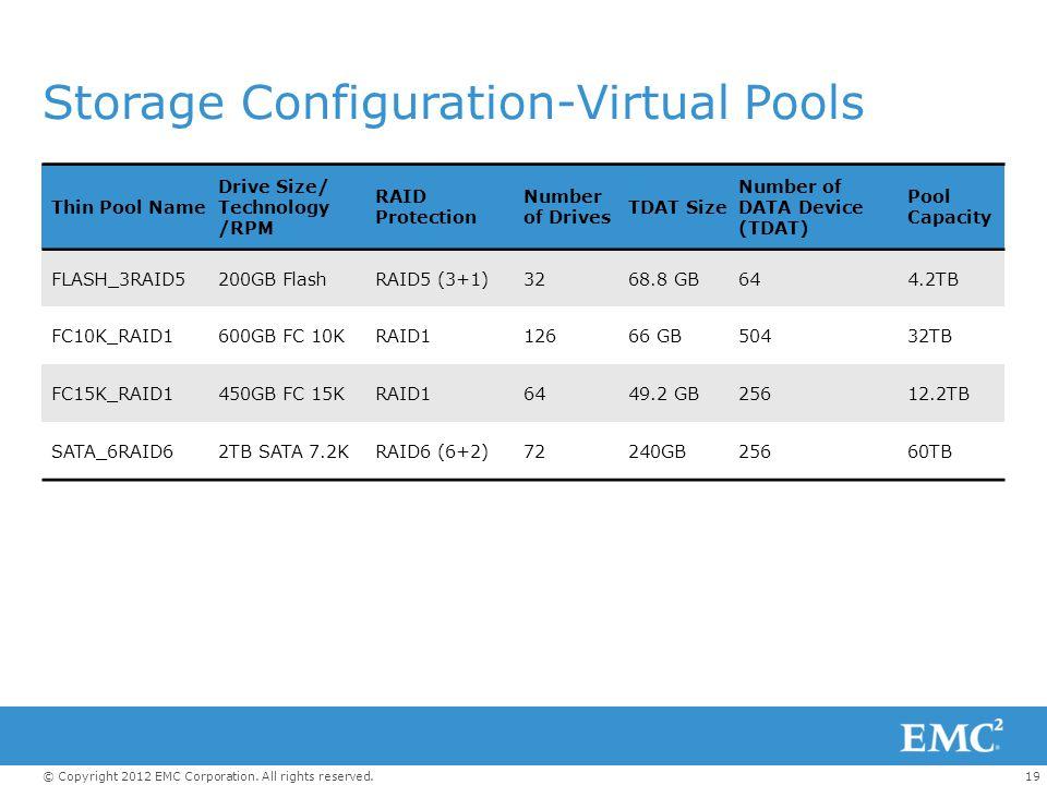 Storage Configuration-Virtual Pools