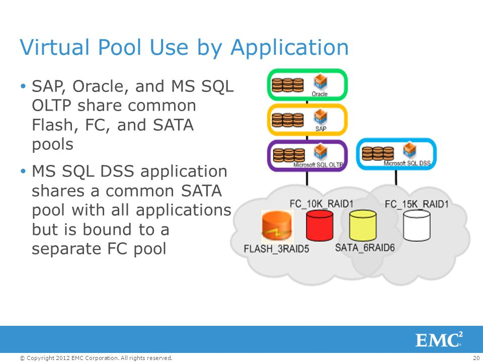Virtual Pool Use by Application