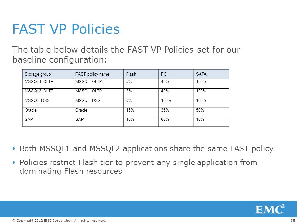 FAST VP Policies The table below details the FAST VP Policies set for our baseline configuration: Storage group.