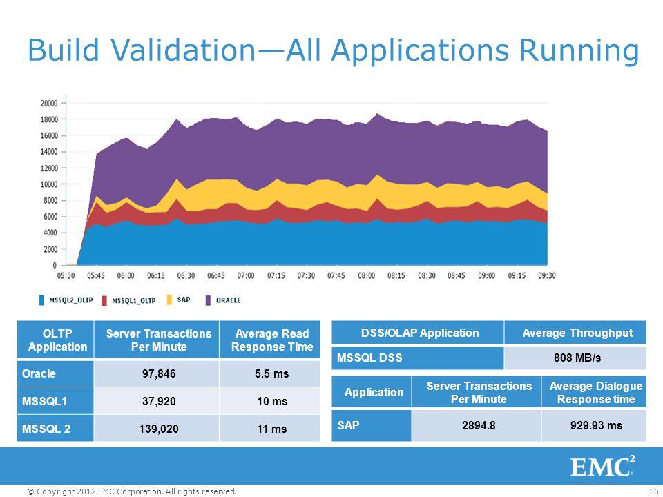 Build Validation—All Applications Running