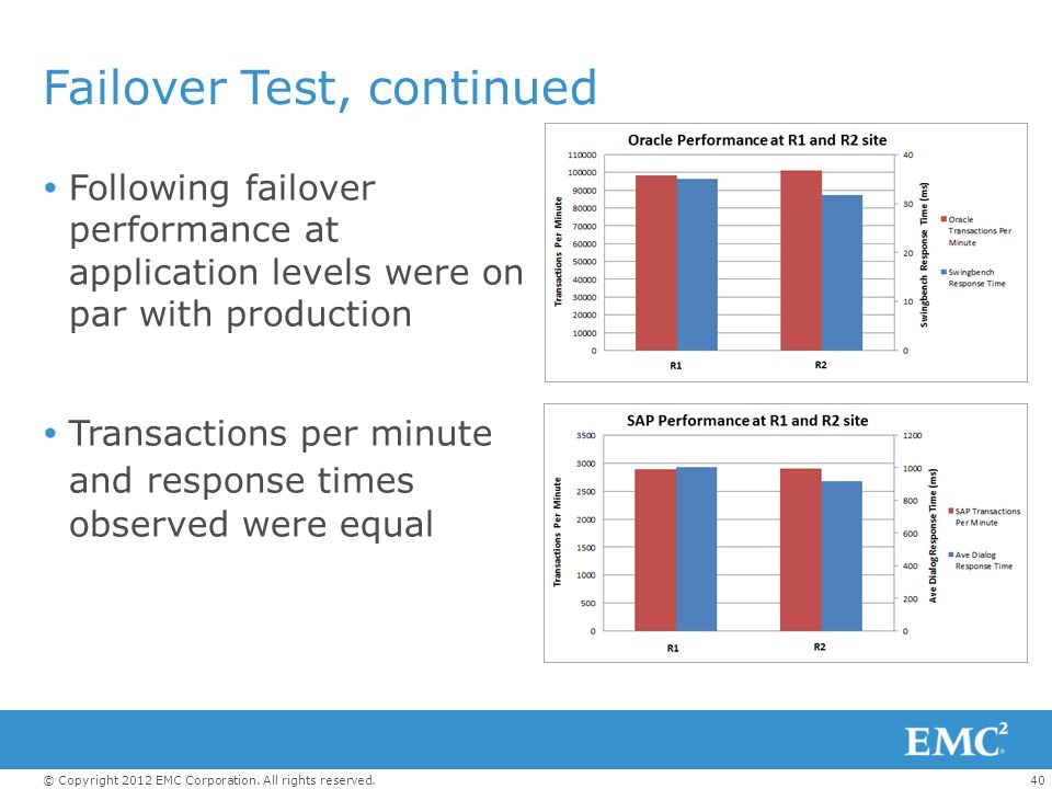 Failover Test, continued
