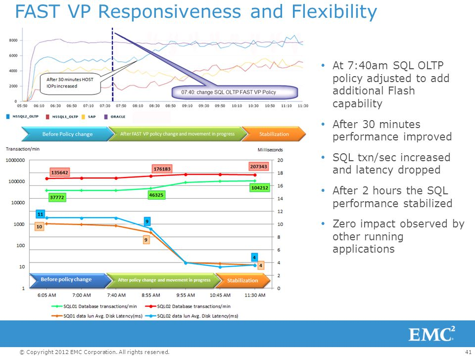 FAST VP Responsiveness and Flexibility