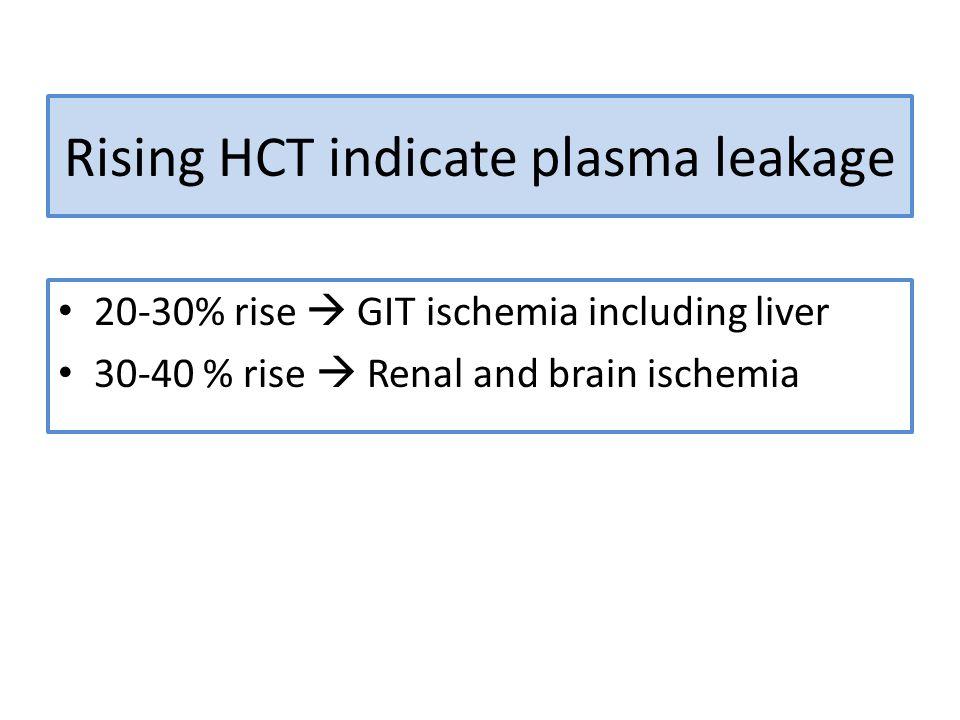 Rising HCT indicate plasma leakage