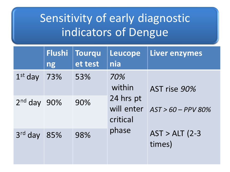Sensitivity of early diagnostic indicators of Dengue