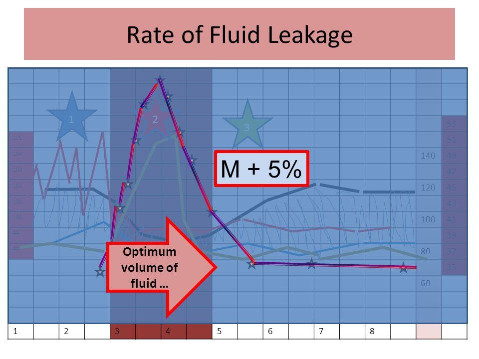 Optimum volume of fluid …