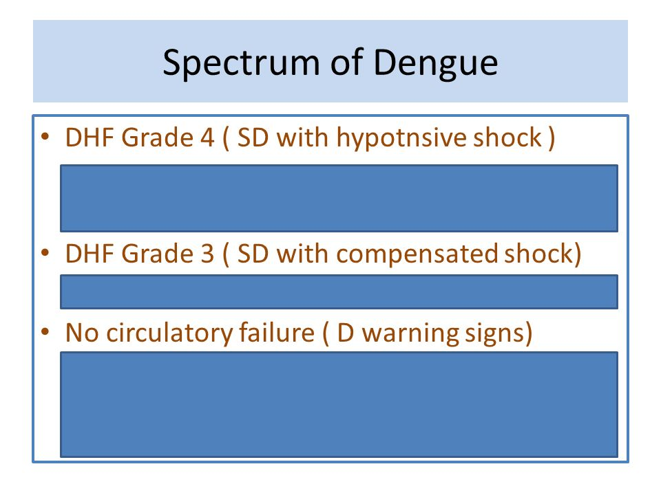 Spectrum of Dengue DHF Grade 4 ( SD with hypotnsive shock )