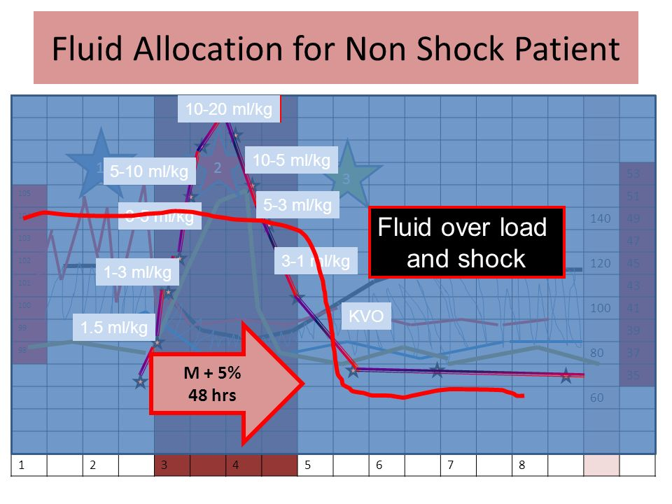 Fluid Allocation for Non Shock Patient