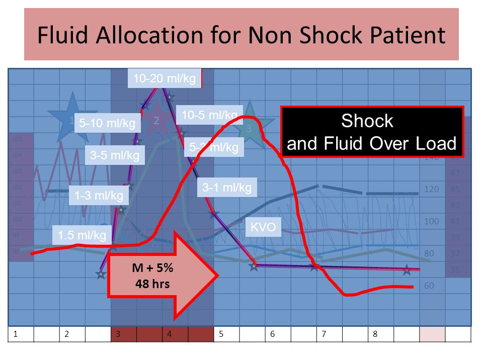 Fluid Allocation for Non Shock Patient
