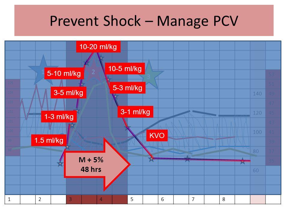 Prevent Shock – Manage PCV