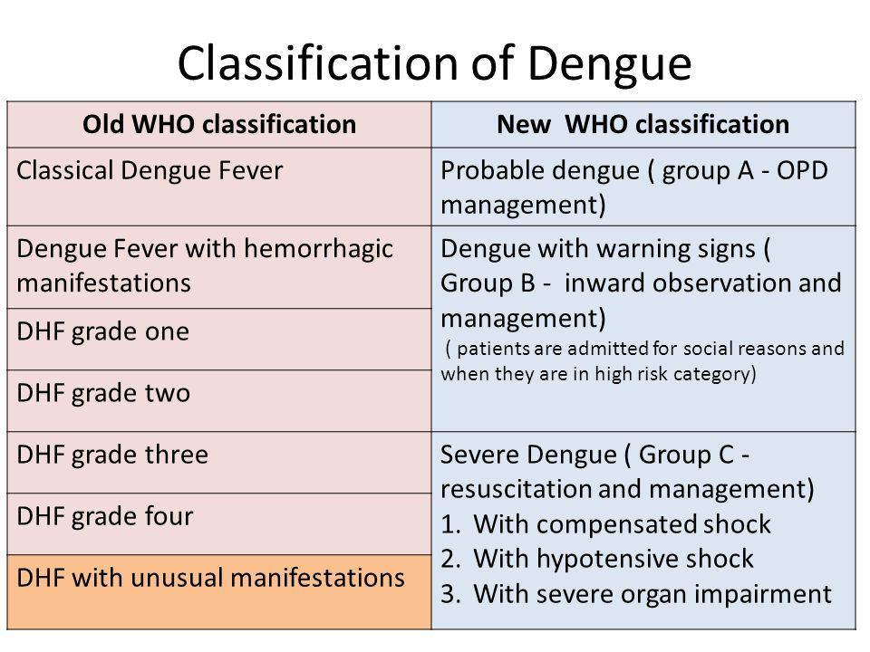 Classification of Dengue
