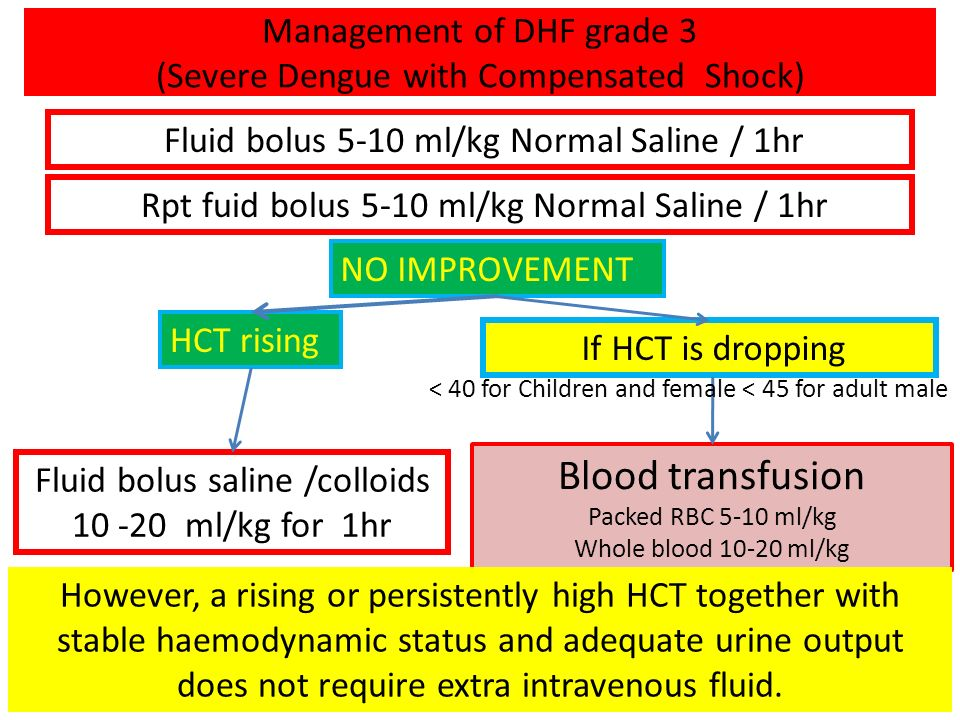 Management of DHF grade 3 (Severe Dengue with Compensated Shock)