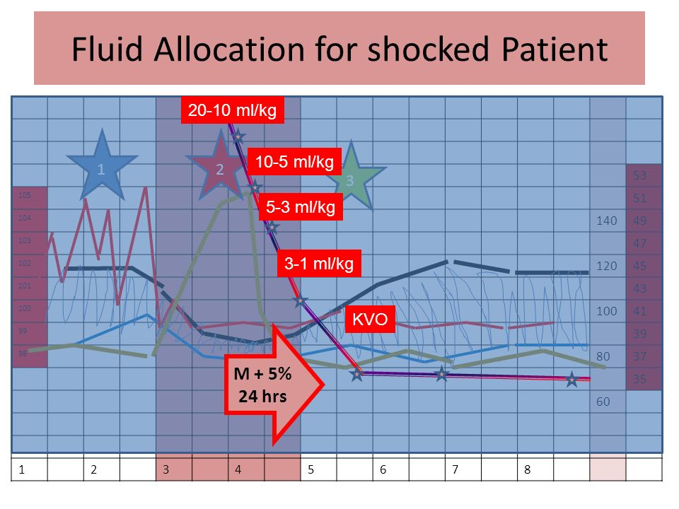 Fluid Allocation for shocked Patient