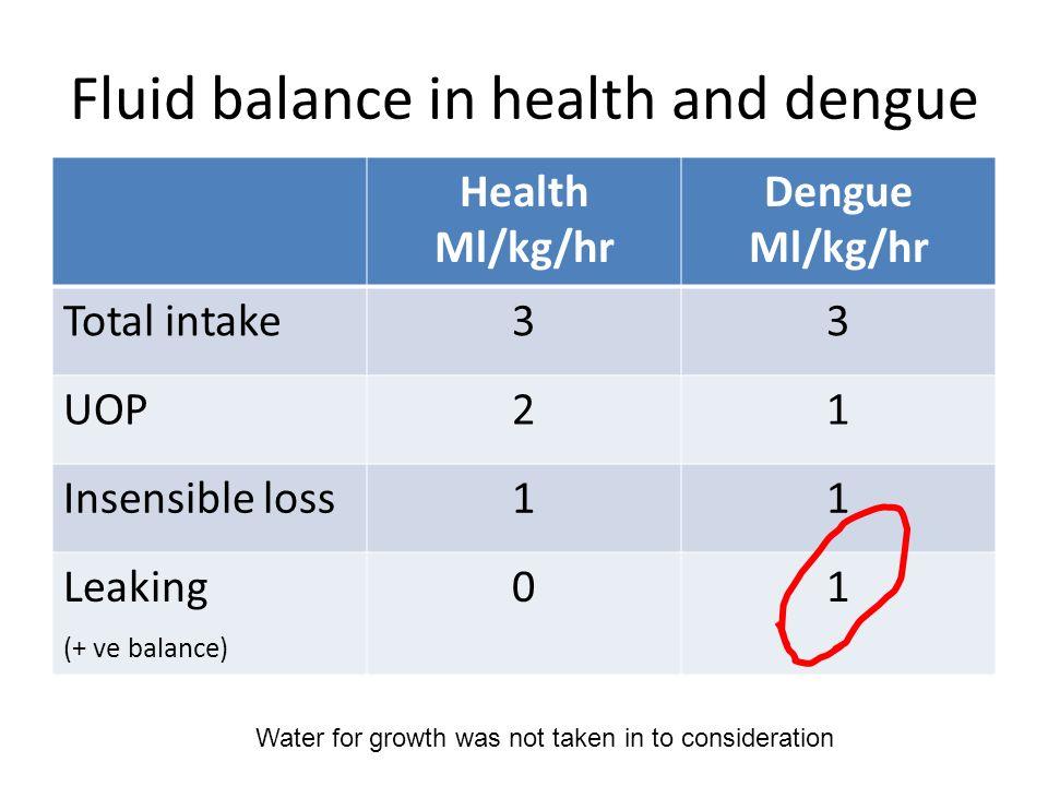 Fluid balance in health and dengue