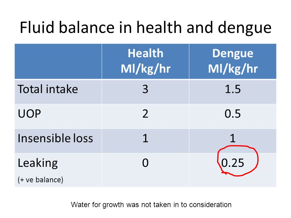 Fluid balance in health and dengue