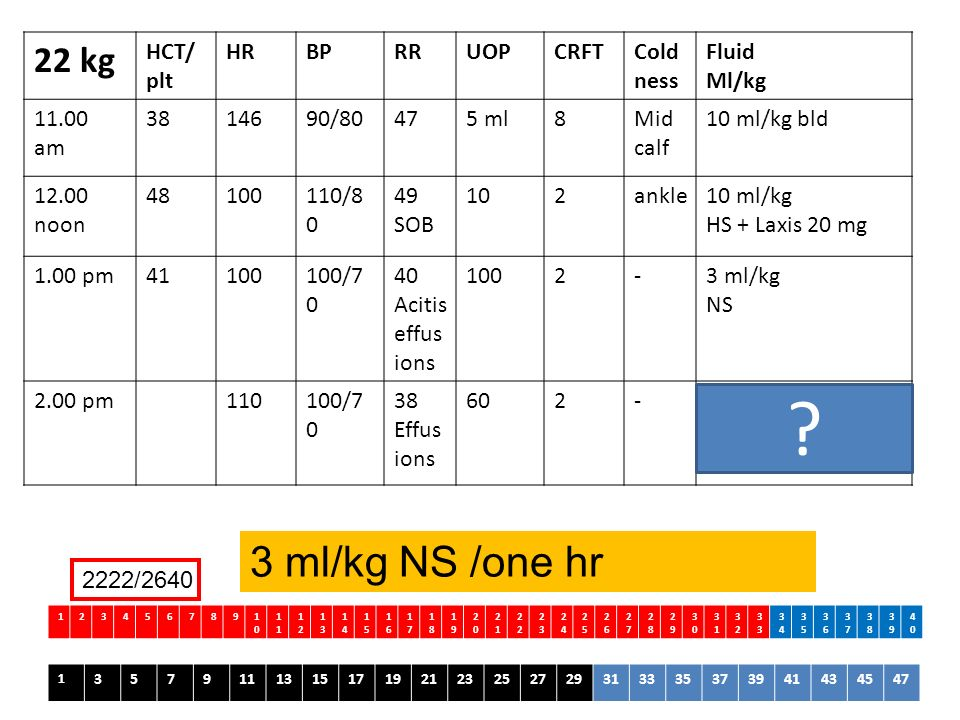 3 ml/kg NS /one hr 22 kg HCT/plt HR BP RR UOP CRFT Coldness Fluid