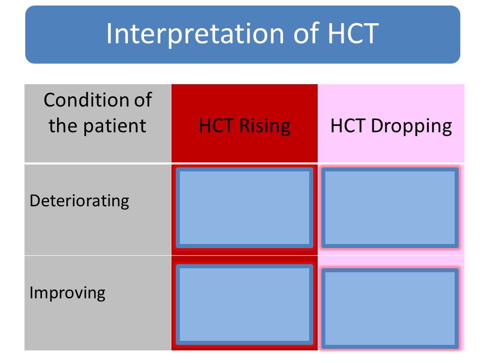 Colloids Blood transfusion Observe Condition of the patient HCT Rising