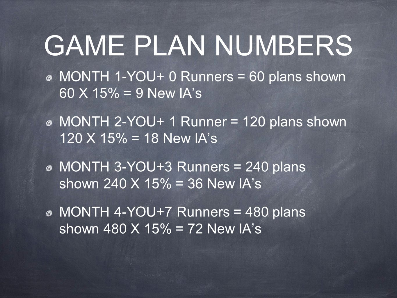 GAME PLAN NUMBERS MONTH 1-YOU+ 0 Runners = 60 plans shown 60 X 15% = 9 New IA's. MONTH 2-YOU+ 1 Runner = 120 plans shown 120 X 15% = 18 New IA's.