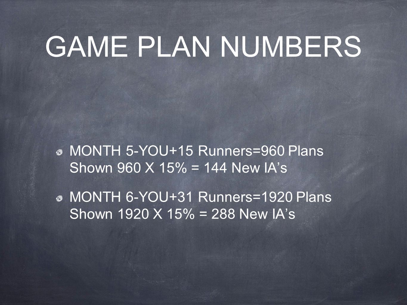 GAME PLAN NUMBERS MONTH 5-YOU+15 Runners=960 Plans Shown 960 X 15% = 144 New IA's.