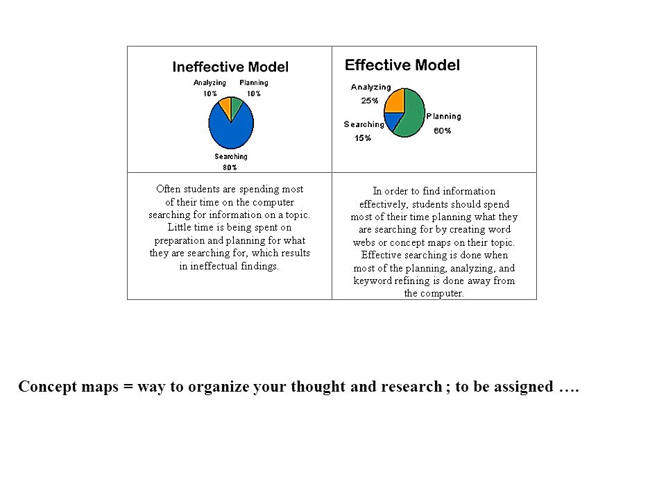 Concept maps = way to organize your thought and research ; to be assigned ….