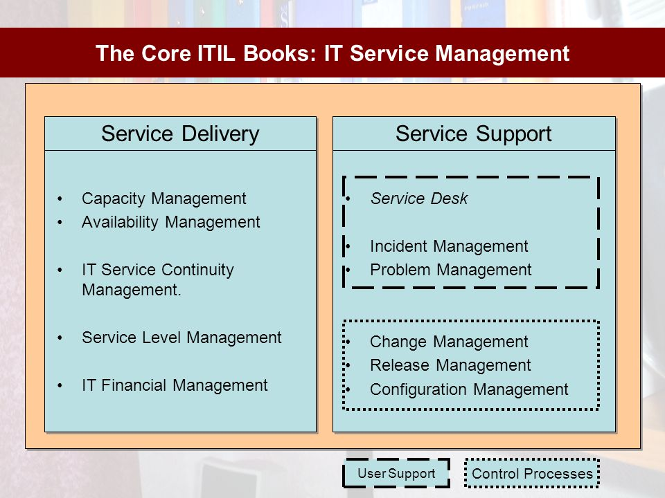 The Core ITIL Books: IT Service Management