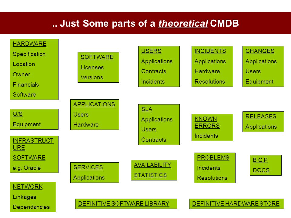 .. Just Some parts of a theoretical CMDB