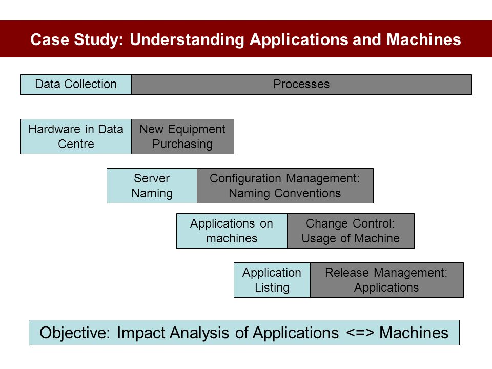 Case Study: Understanding Applications and Machines