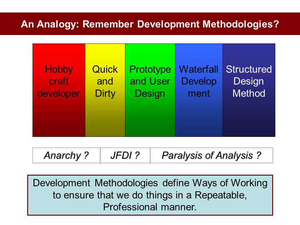 An Analogy: Remember Development Methodologies
