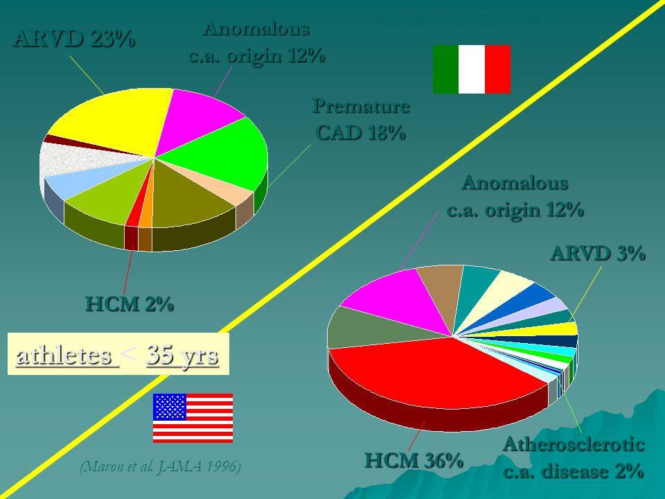 athletes < 35 yrs ARVD 23% Anomalous c.a. origin 12% Premature