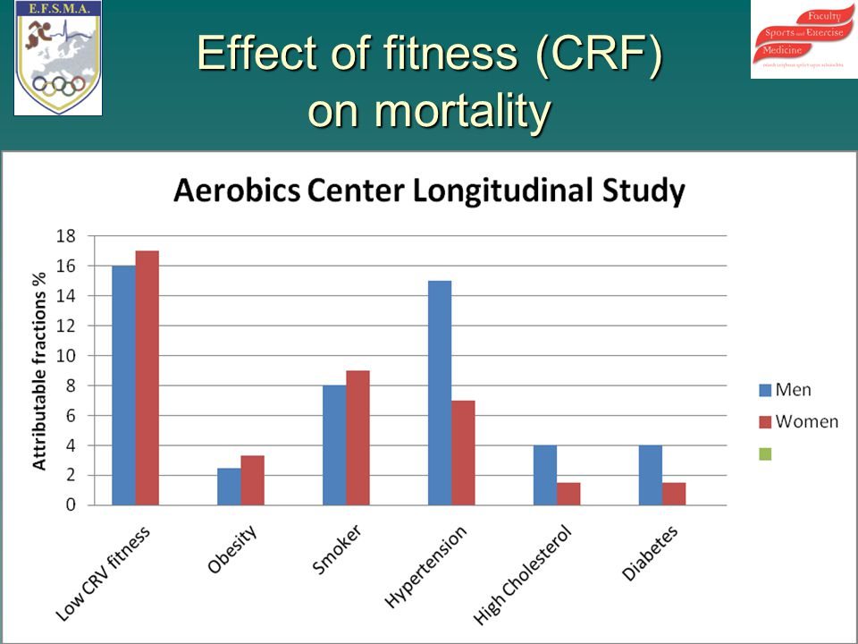 Effect of fitness (CRF) on mortality