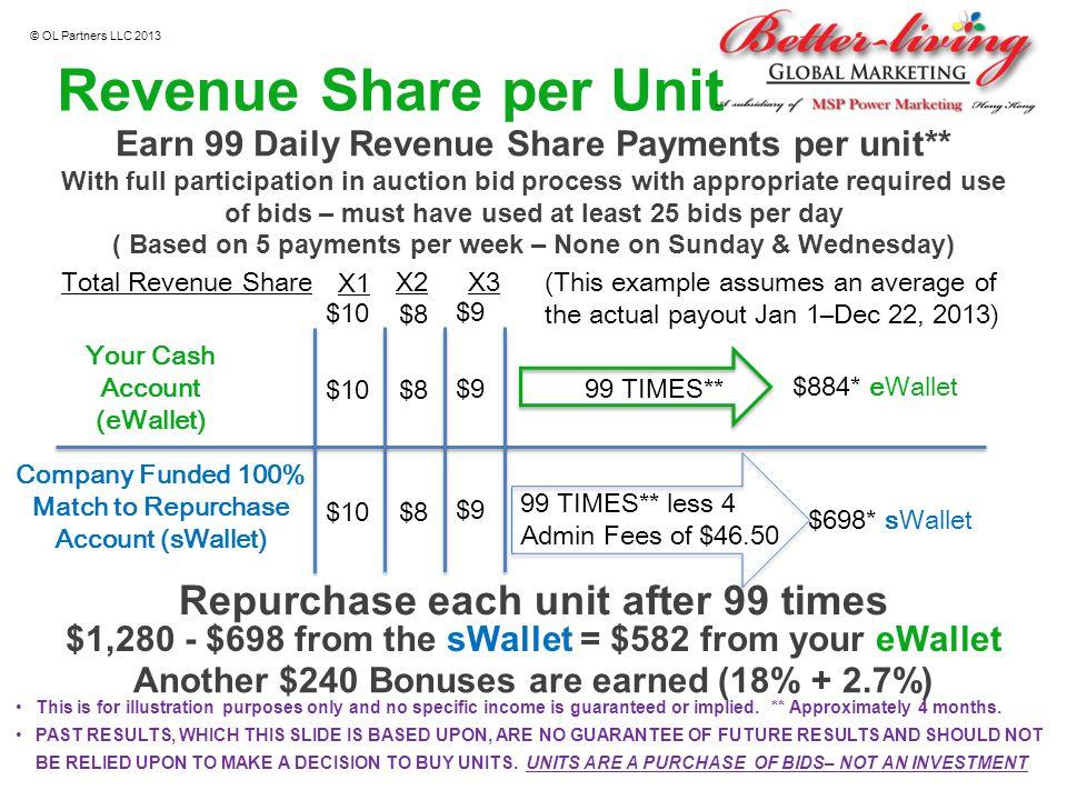 Revenue Share per Unit Repurchase each unit after 99 times
