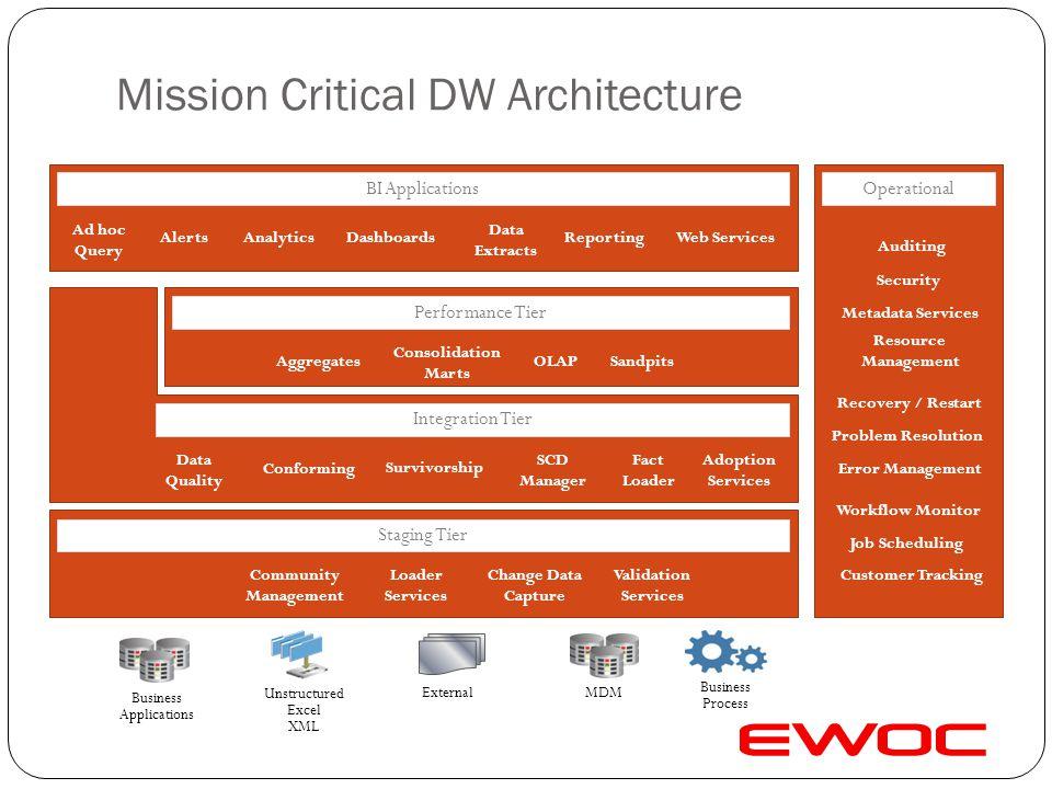 Mission Critical DW Architecture