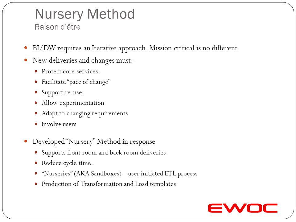 Nursery Method Raison d être