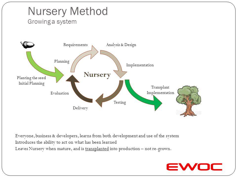 Nursery Method Growing a system