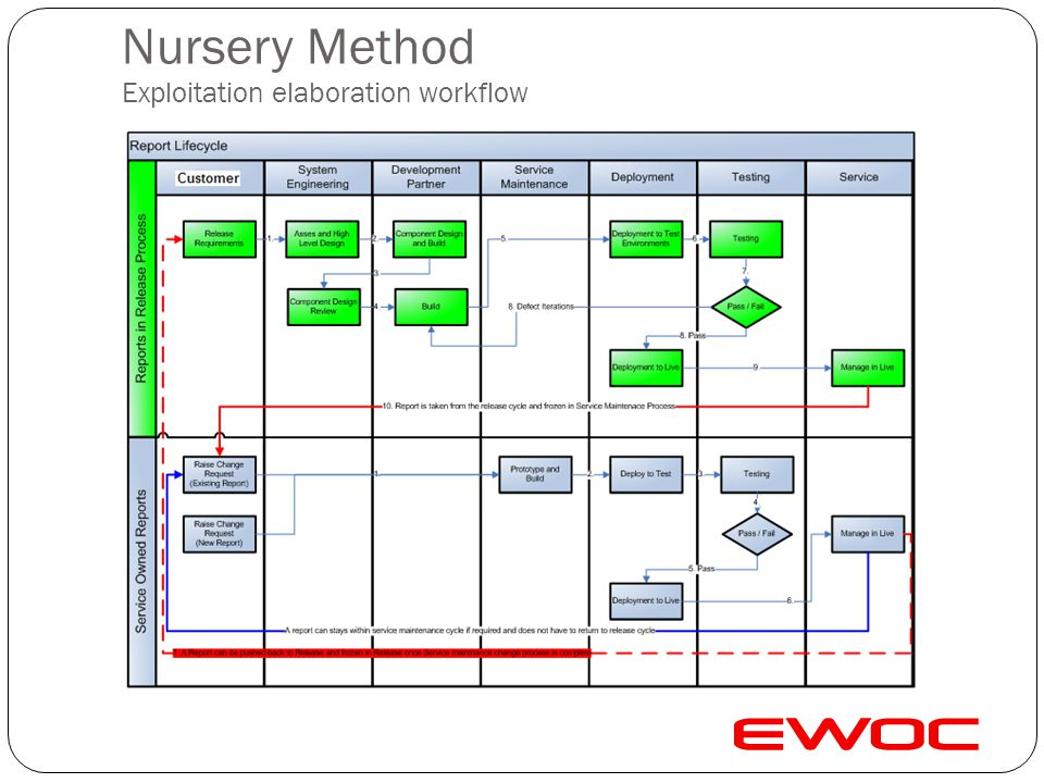 Nursery Method Exploitation elaboration workflow