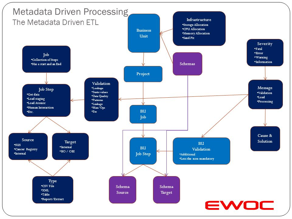 Metadata Driven Processing The Metadata Driven ETL