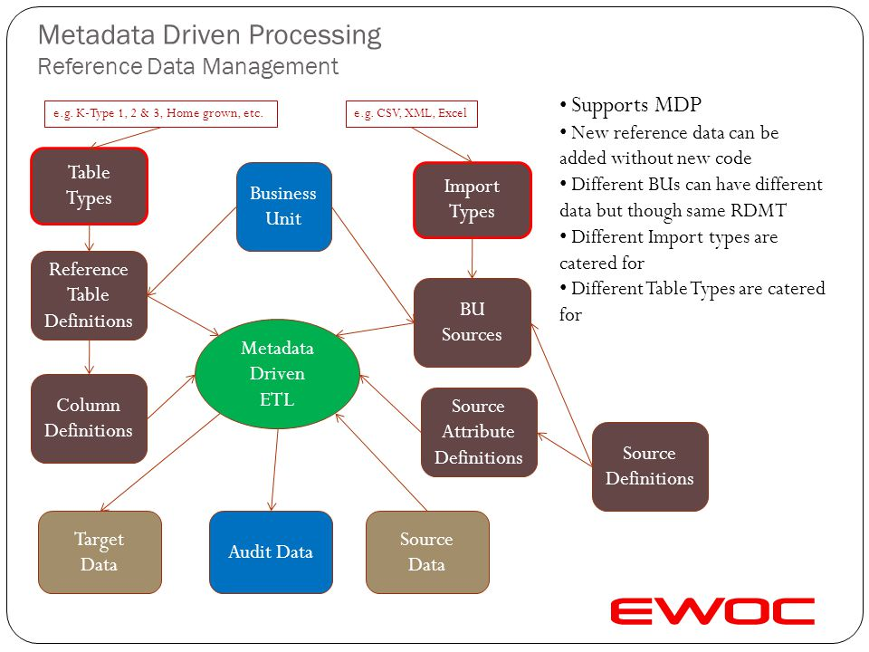 Metadata Driven Processing Reference Data Management