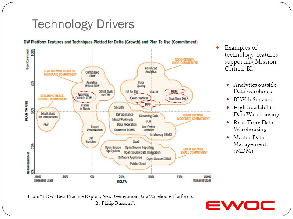 Technology Drivers Examples of technology features supporting Mission Critical BI. Analytics outside Data warehouse.