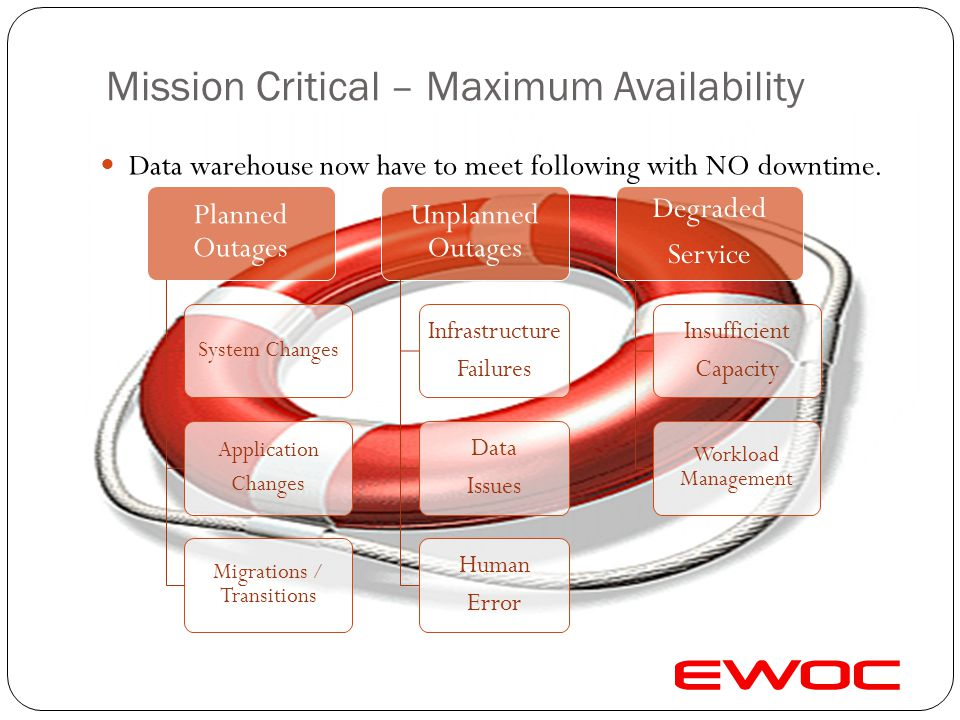 Mission Critical – Maximum Availability