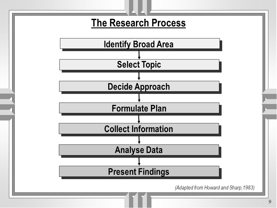 The Research Process Identify Broad Area Select Topic Decide Approach