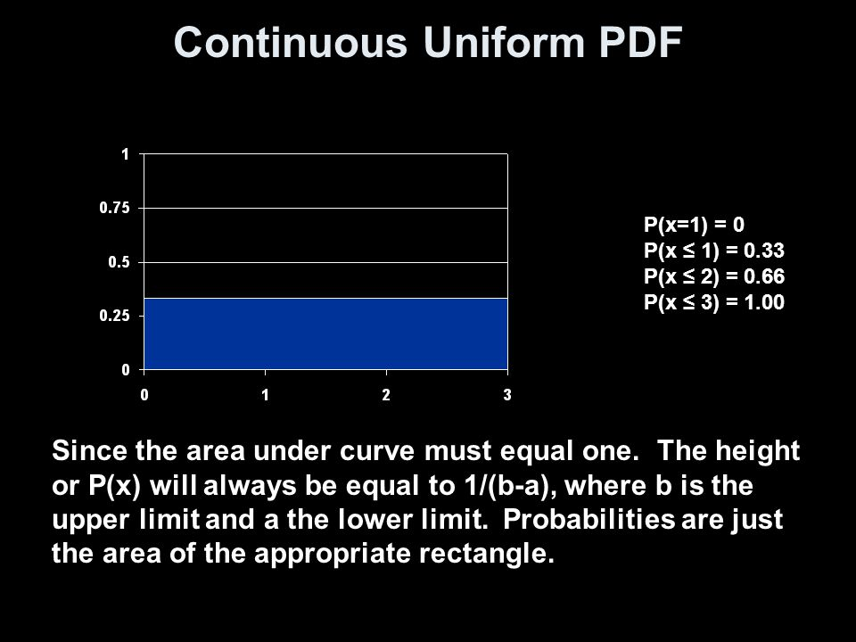 Continuous Uniform PDF